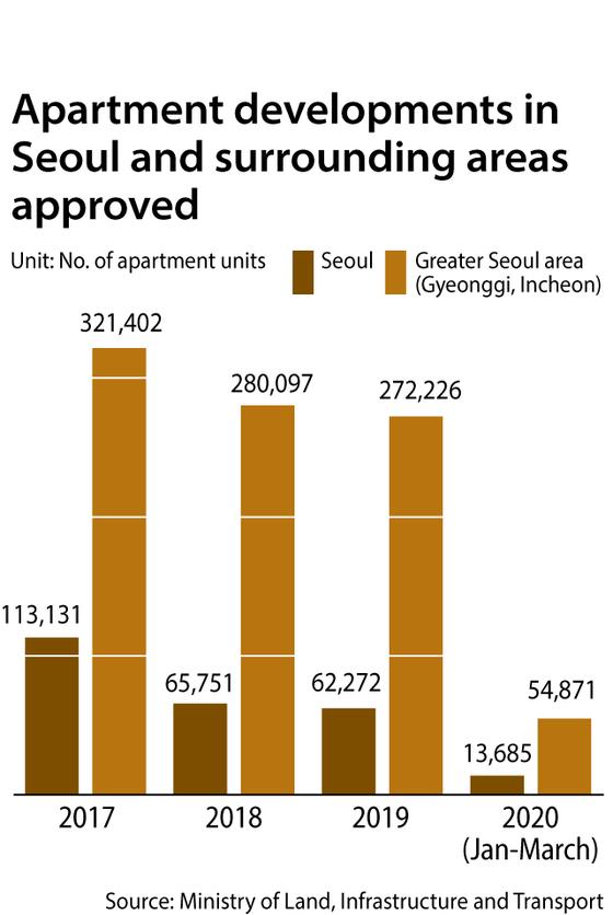 051105-graph-Apartments
