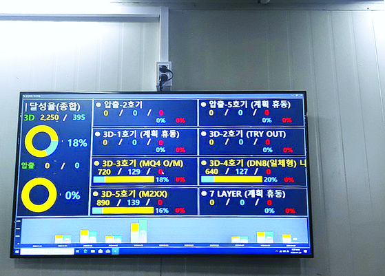 A signboard at Korea Fuel-Tech Corporation's factory shows only three of the six production lines are in operation. [KIM YOUNG-JOO]