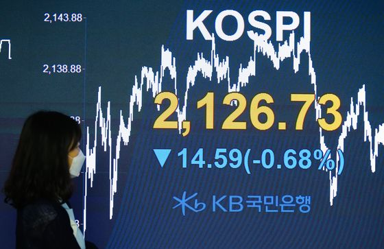 The Kospi closing figute is displayed on a screen in the dealing room at KB Kookmin bank, located in the financial district of Yeouido, western Seoul, Monday. [YONHAP]