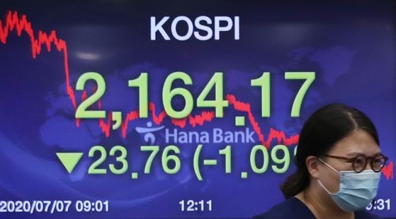 A screen shows the closing stats for the Kospi in a trading room at Hana Bank in Jung District, central Seoul, Tuesday. [YONHAP]