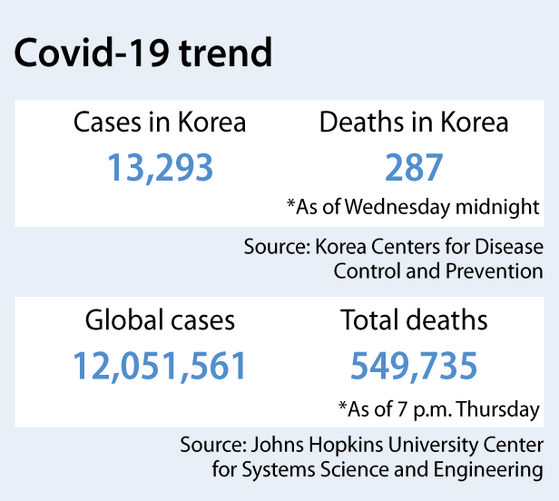 Herd immunity isn't even a distant dream for Korea