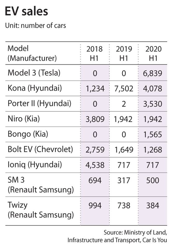 Korean EV sales for 2018, 2019, 2020 H1 by brand