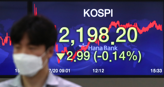 A screen shows the closing stats for the Kospi in a trading room at Hana Bank in Jung District, central Seoul, Monday. [YONHAP]