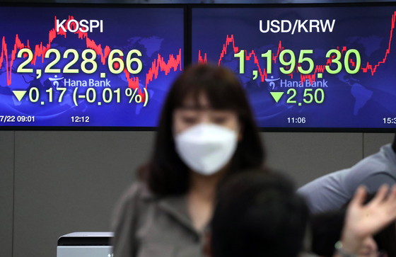 A screen shows the closing figures for the Kospi at a trading room at Hana Bank in Jung District, central Seoul, on Wednesday. [YONHAP]