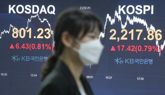 The final Kospi figure is displayed on a screen in a dealing room at KB Kookmin bank in the financial district of Yeouido, western Seoul, on Monday. [YONHAP]
