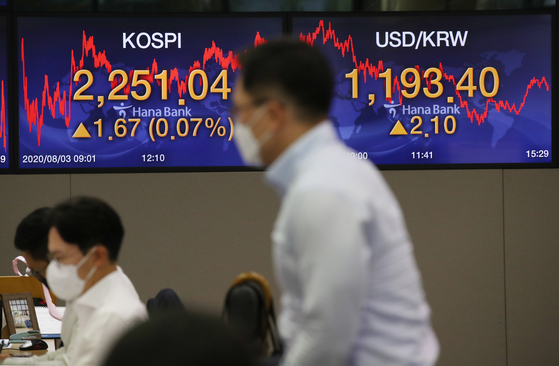 A screen shows the closing figures for the Kospi at a trading room at Hana Bank in Jung District, central Seoul, on Monday. [NEWS1]