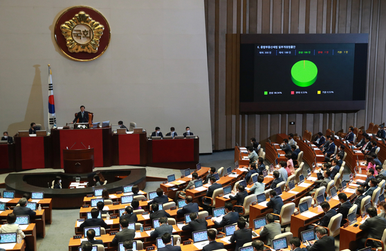 The reform bill that raises the comprehensive real estate tax passing the National Assembly with a landslide vote especially pushed by the ruling Democratic Party on Tuesday in Yeouido. [YONHAP]