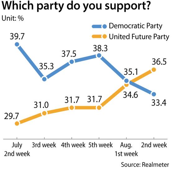 081401-Poll-Graph