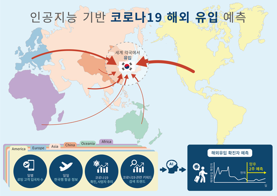 A diagram demonstrates the Hi-CovidNet system that can predict the number of inbound Covid-19 patients to Korea. [KAIST]