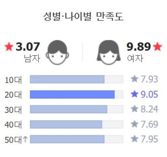 """Current ratings on Naver show a stark contrast between male and female netizens for """"An Old Lady."""" [NAVER]"""