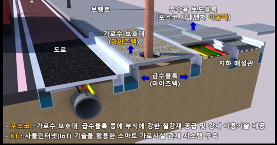 A blueprint for the smart street facility that will integrate the technology of Posco, KT and Mystech as part of the Smart Green City Initiative under the Ministry of Environment from 2021 to 2023. [POSCO]