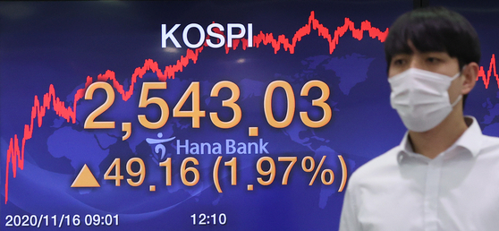 Kospi closed at 2,543.03 on Monday, surpassing the 2,500 threshold for the first time in nearly two and a half years. [YONHAP]