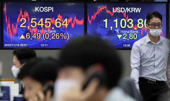 An employee wearing a face mask walks in front of two screens showing the Kospi index at a dealing room in Hana Bank in Jung District, central Seoul, on Wednesday. The Kospi hit a new record, closing at 2,545.64 points, up 0.26 percent, or 6.49 points, as investors turn optimistic. The total net profit from the 590 companies listed on the main bourse increased by 81.31 percent in the third quarter, according to data from the Korea Exchange on Wednesday. [YONHAP]