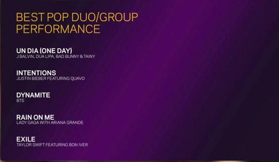 """BTS is nominated for the Best Pop Duo/Group Performance award for its hit single """"Dynamite,"""" released in August, for the 63rd Grammy Awards, marking the first time for any K-pop act to do so. [SCREEN CAPTURE]"""