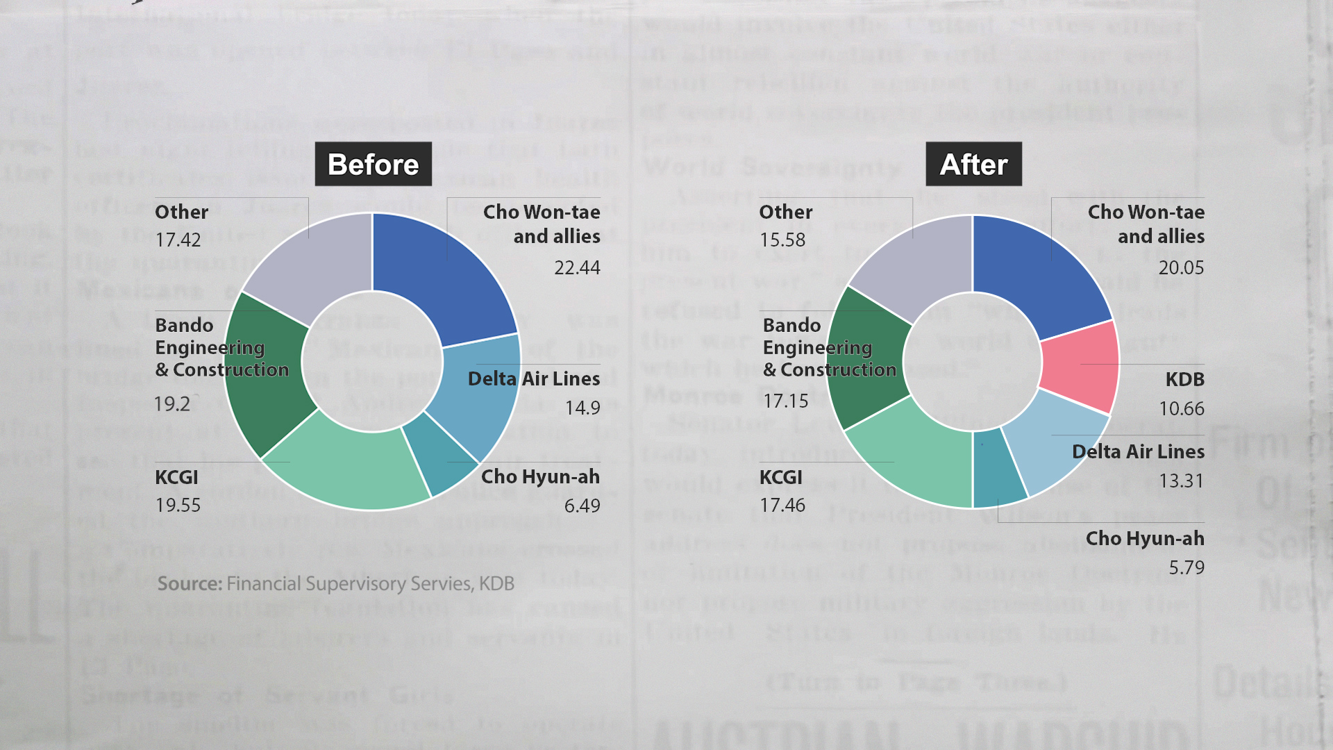 Hanjin KAL shareholdings before and after KDB financing