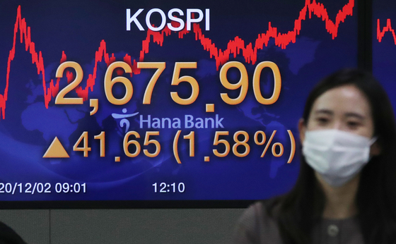 The closing figure for the Kospi is displayed in a dealing room at Hana Bank in Jung District, central Seoul, on Wednesday. Seoul's main bourse closed at 2,675.9 after gaining 41.65 points, or up 1.58 percent from Tuesday.