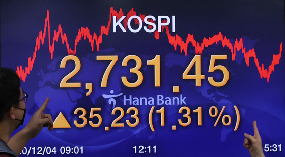 Korea's main index Kospi surpassed the 2,700-level for the first time in history on Friday. It closed at 2,731.45 on Friday, up 1.31 percent from the previous trading day. [YONHAP]