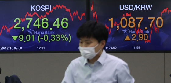 The closing figures for the Kospi and the dollar price against the won are displayed in a trading room at Hana Bank in Jung District, central Seoul, on Thursday. The benchmark Kospi fell 9.01 points, or 0.33 percent, to close at 2,746.46. [YONHAP]