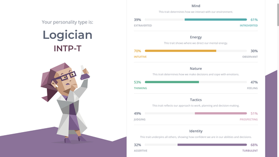 The results from 16personalities show the person's MBTI results at left and the details of the different criteria at right. [SCREEN CAPTURE]