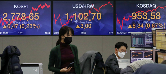 The closing figures for the Kospi, Kosdaq and the dollar against the won are displayed in a trading room at Hana Bank in Jung District, central Seoul, on Monday. The benchmark Kospi rose 6.47 points, or 0.23 percent, to close at a record high of 2,778.65. [NEWS1]