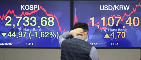 The closing figures for the Kospi and the dollar against the won are displayed in a trading room at Hana Bank in Jung District, central Seoul, on Tuesday. The benchmark Kospi fell 44.97 points, or 1.62 percent, to close at 2,733.68. [YONHAP]