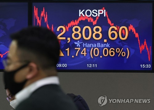 The screen at the dealing room at Hana Bank's main branch in central Seoul shows the benchmark Kospi closed at 2,808.60 on Monday, up 0.06 percent from the previous trading day. It is a new record for the index. [YONHAP]