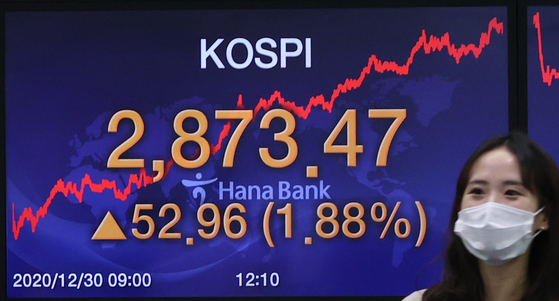 A digital signboard at the dealing room of the Hana Bank main branch in central Seoul shows the Kospi closed at 2,873.47 on Dec. 30, up 1.88 percent from the previous trading day, and a record high. [YONHAP]