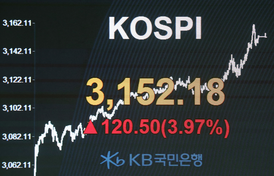 A screen at KB Kookmin Bank's dealing room in Yeouido, western Seoul, shows the country's benchmark Kospi closed at 3,152.18, up 3.97 percent compared to the previous trading day, on Friday, hitting another record high. [YONHAP]