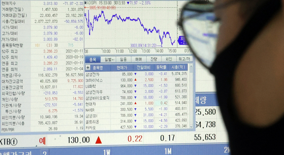A display at the headquarters of Hana Bank in central Seoul shows the stocks of Samsung Electronics and other key affiliates plunging on Monday after the court sentenced Samsung Electronics Vice Chairman Lee Jae-yong to two years and six months in prison. [YONHAP]