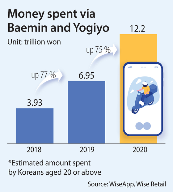 $11 billion-plus of food ordered via apps in 2020