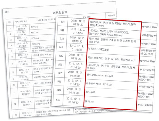 An attachment of the prosecution's paperwork indicting three Ministry of Trade, Industry and Energy workers on charges of deleting government files shows that the ministry once planned to build a nuclear plant in North Korea.  [JoongAng Ilbo]