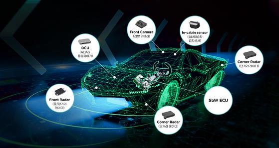 Mando's new business portfolio after the acquisition of Mando-Hella Electronics. [Halla Holdings]