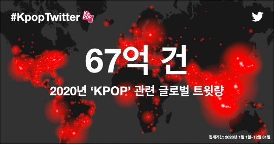 Twitter released data of the tweet volume of K-pop on Thursday, which amounted to 6.7 billion tweets in 2020. [TWITTER]