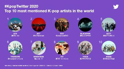 BTS was the most mentioned K-pop artist in the world on Twitter. [TWITTER]