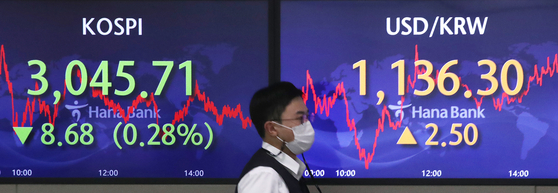 Screens at Hana Bank's trading room in central Seoul show the Kospi closing at 3,045.71 points on Monday, down 8.68 points, or 0.28 percent from the previous trading day. [NEWS1]