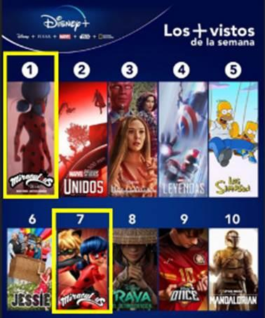 Screen capture of the weekly top 10 charts of Disney Plus in South America [DISNEY PLUS]