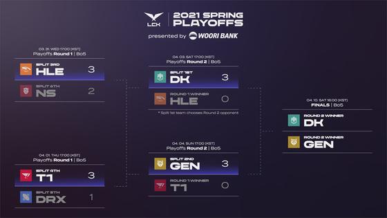 The 2021 League of Legends Champions Korea Spring Split playoff bracket. [LCK GLOBAL]