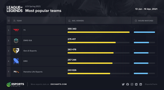 DRX drew in the fourth-most average viewers across all non-Chinese platforms over the 2021 LCK Spring Split, according to Kiev-based analytics provider Esports Charts. [ESPORTS CHARTS]