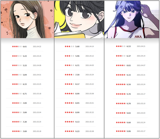 Three webtoons on Naver Webtoon (from left) ″The History of Seong Gyeong,″ ″Romance 101″ and ″The Girl Downstairs″ have recently been targeted by male-centered websites who leave negative comments and ratings. [SCREEN CAPTURE, JEON TAE-GYU]