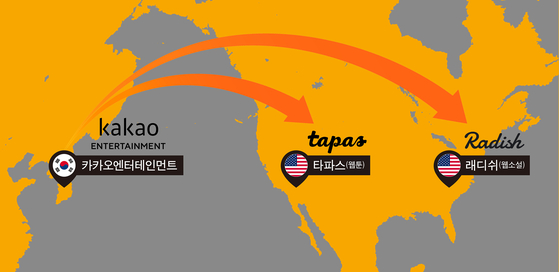 Kakao Entertainment has acquired two U.S.-based start-ups that run platforms for webtoons and web novels to expand in English-speaking markets: Radish and Tapas Media. [KAKAO ENTERTAINMENT]