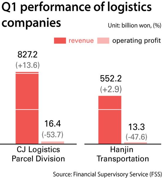 051304-logistics-graph