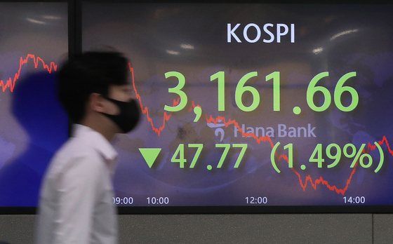 A screen in Hana Bank's trading room in central Seoul shows the Kospi closing at 3,161.66 points on Wednesday, down 47.77 points, or 1.49 percent, from the previous trading day. [NEWS1]