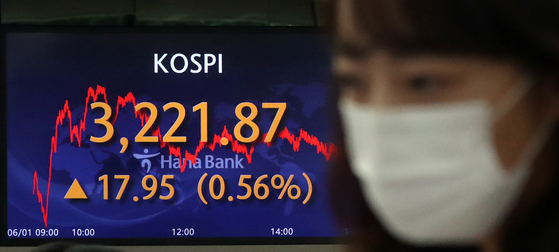 A screen in Hana Bank's trading room in central Seoul shows the Kospi closing at 3,221.87 points on Tuesday, up 17.95 points, or 0.56 percent, from the previous trading day. [NEWS1]
