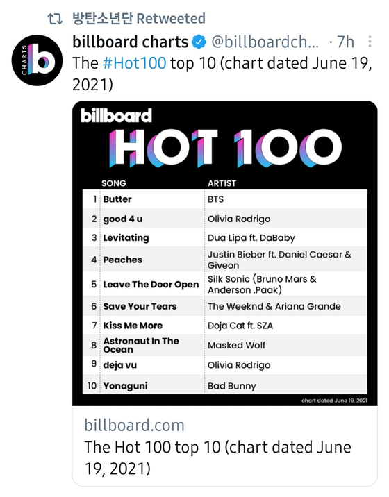 Boy band BTS retweeted Billboard's announcement that ″Butter″ had topped the Billboard Hot 100 singles chart for the third consecutive week. [SCREEN CAPTURE]