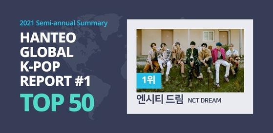 "Hanteo Global, which runs Korea's Hanteo Chart, released a report titled ""Hanteo Global K-pop Report"" on Friday. [HANTEO GLOBAL]"