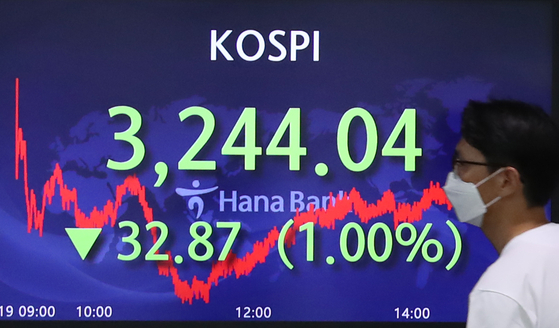 A screen in Hana Bank's trading room in central Seoul shows the Kospi closing at 3,244.04 points on Monday, down 32.87 points, or 1 percent, from the previous trading day. [YONHAP]