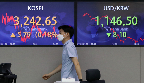 A screen in Hana Bank's trading room in central Seoul shows the Kospi closing at 3,242.65 points on Thursday, up 5.79 points, or 0.18 percent, from the previous trading day. [NEWS1]
