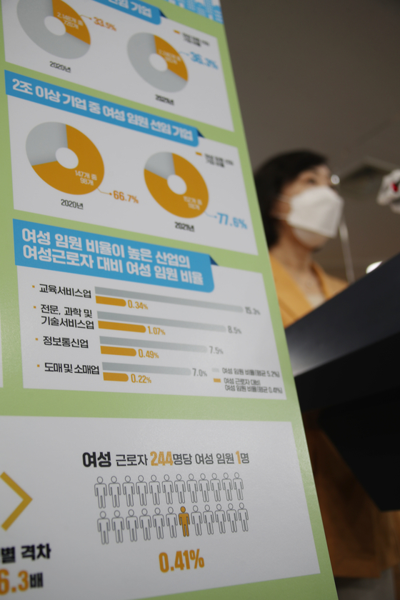 Kim Kyung-sun, vice minister of the Ministry of Gender Equality and Family, talks at a briefing session Thursday. According to Kim, 5.2 percent of the total executives at listed companies during the January-June period were female, up 0.7 percentage points on year. [YONHAP]