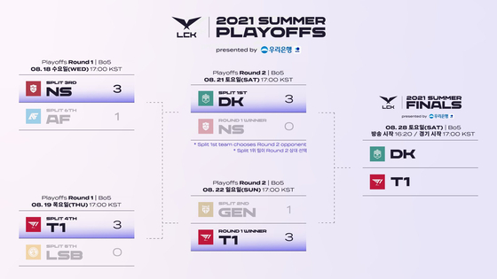 Only the finals remain to be played in the 2021 LCK Summer Split playoffs. [LCK GLOBAL]