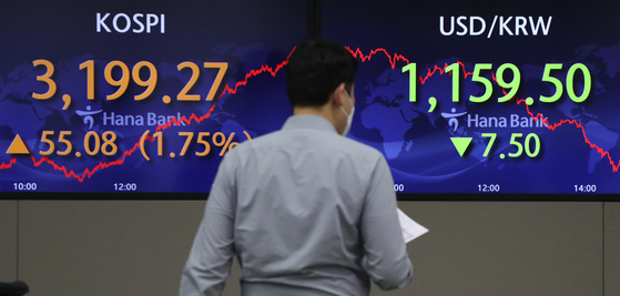 Screens at the trading room in Hana Bank's main branch in central Seoul's Myeong-dong show the Kospi closing at 3,199.27 points, 55.08 points or 1.75 percent higher than the previous day. The Kosdaq gained 6.49 points, or 0.63 percent, to close at 1,038.33 points. [YONHAP]